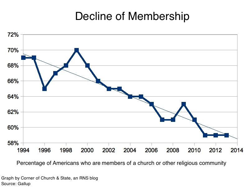 The decline of religion in the West