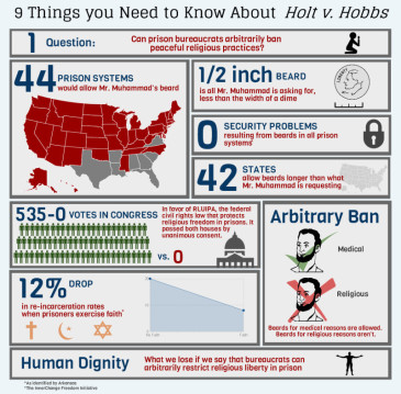Becket Fund for Religious Liberty's Holt v Hobbs info-graphic. Becket Fund is representing the prisoner, Gregory Holt, in this case.