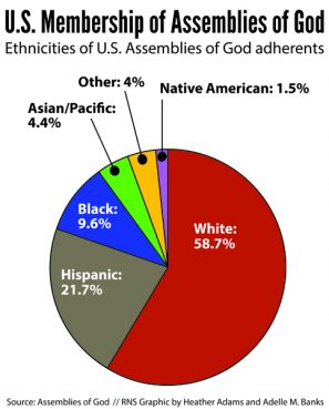 """U.S. Membership of Assemblies of God: Ethnicities of U.S. Assemblies of God adherents"" graphic by Heather Adams and Adelle M. Banks, Religion News Service."