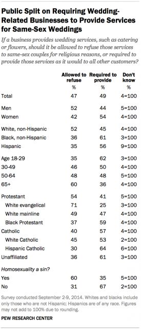 Public Split on requiring wedding service to same sex couples graphic courtesy of Pew Research Center.