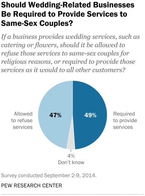 Wedding-related businesses graphic courtesy of Pew Research Center.