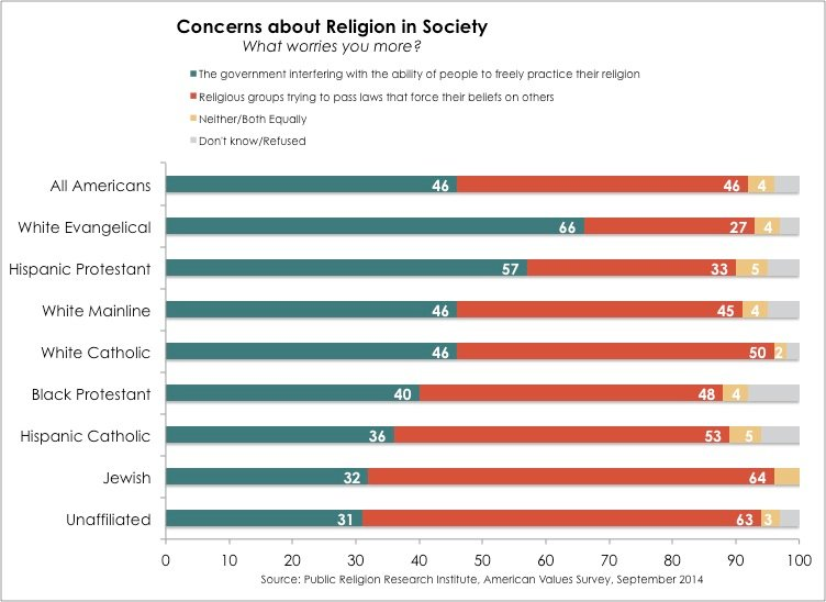 Concerns about Religion in Society graphic courtesy of Tim Duffy, Public Religion Research Institute.