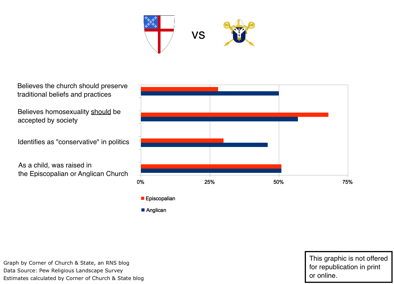 Episcopal theology on homosexuality statistics