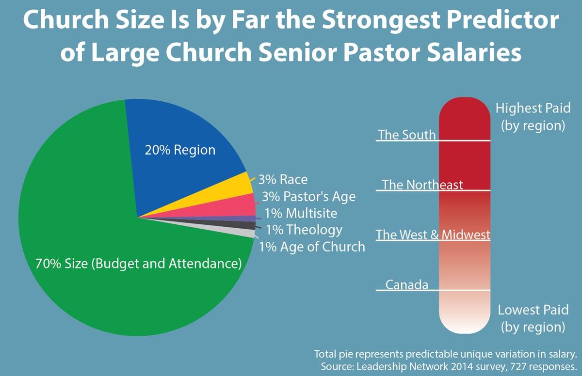 how much money do mega church pastors make
