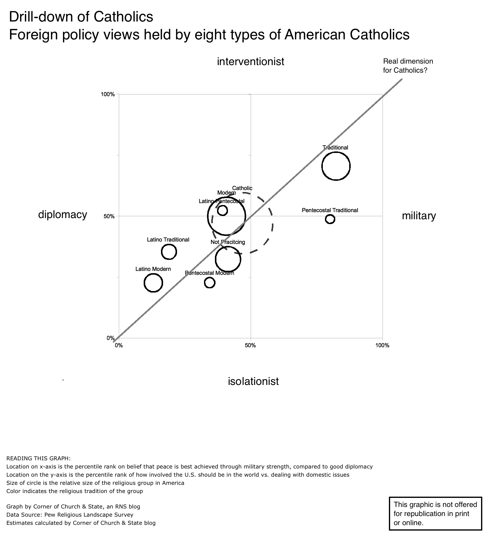 Drill-down of Catholics' opinion on foreign policy