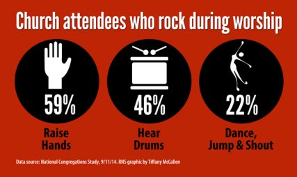"""Church attendees who rock during worship,"" Religion News Service graphic by Tiffany McCallen."