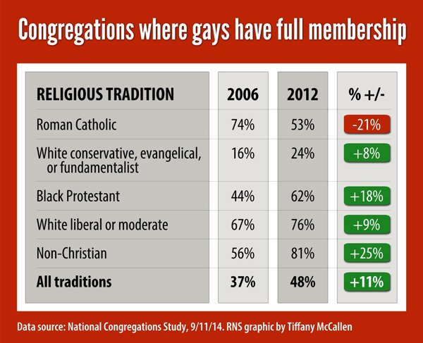 """Congregations where gays have full membership,"" Religion News Service graphic by Tiffany McCallen"