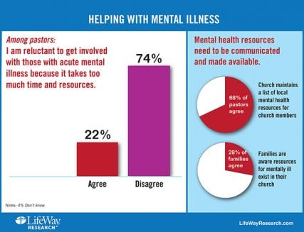 """Helping with Mental Illness"" graphic courtesy of LifeWay Christian Resources."