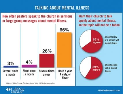 """Talking About Mental Illness"" graphic courtesy of LifeWay Christian Resources."