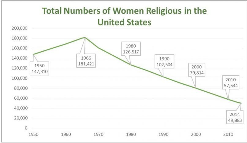 """Total Numbers of Women Religious in the United States,"" graphic courtesy of CARA"