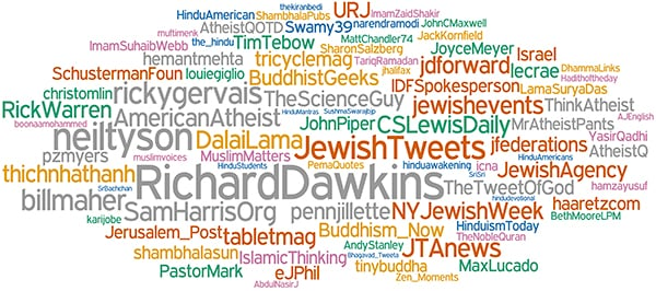"""This """"friend cloud"""" shows the top Twitter accounts followed by each group of self-identified religious users studied. Photo courtesy of Lu Chen"""