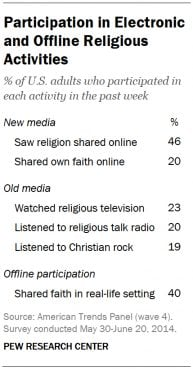 """Participation in Electronic and Offline Religious Activities,"" graphic courtesy of Pew Research Center."