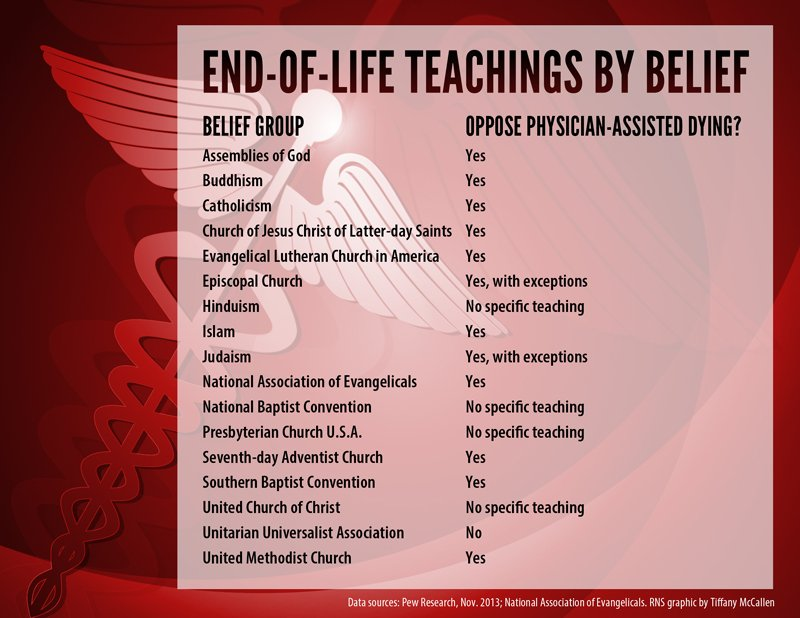 """End-of-Life Teachings by Belief"" graphic by Tiffany McCallen 