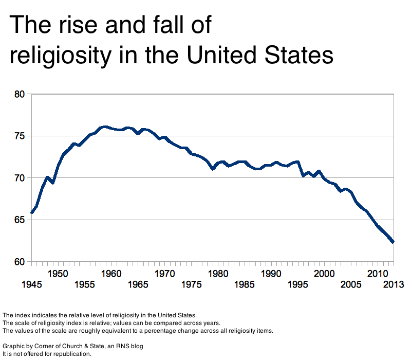 the decline of religious and moral standards in america 2018-6-30  essays related to moral decline in america 1  and the decline in moral standards  the conservatives believe that the lack of religious beliefs and practices.