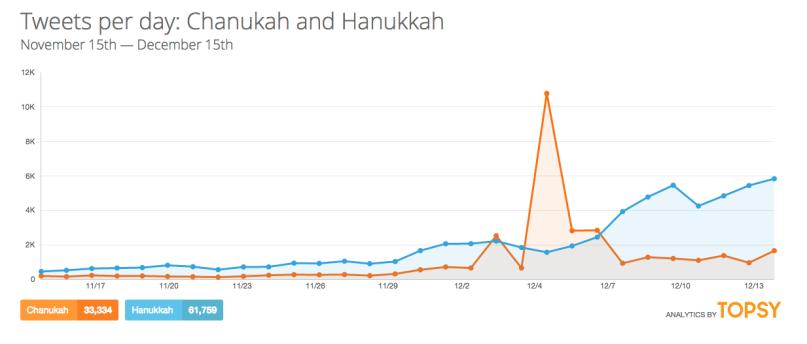 Topsy Hanukkah