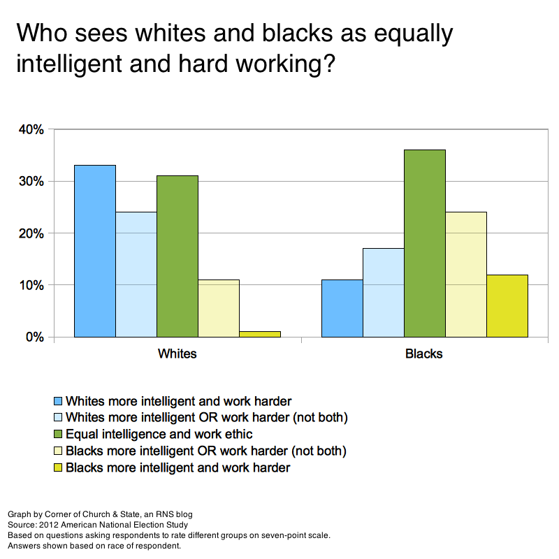 Poll: Most whites say blacks are lazier or less intelligent than