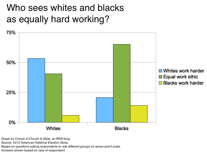 poll most whites say blacks are lazier or less intelligent than rh religionnews com