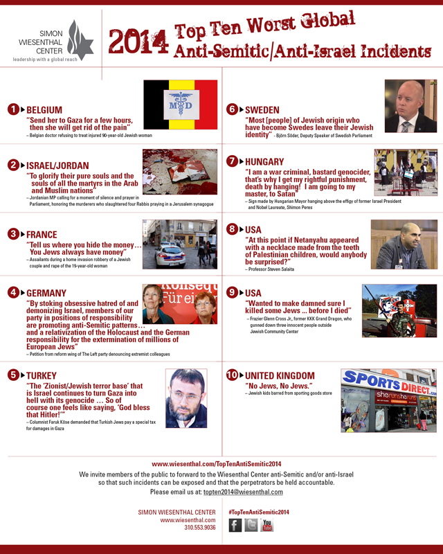 Top Ten Worst Anti-Semitic/Anti-Israel Incidents of 2014 poster. Photo courtesy of Simon Wiesenthal
