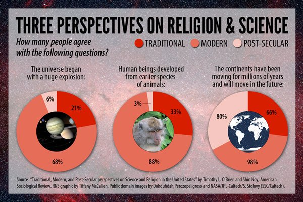Science vs. religion? There's actually more of a three-way split ...