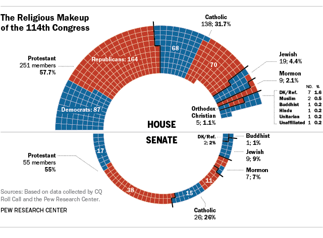 """The Religious Makeup of the 114th Congress,"" graphic courtesy of Pew Research Center."
