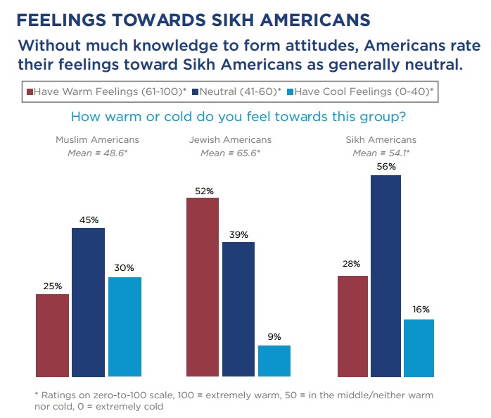"From the ""Sikhism in the US: What Americans know and need to know"" Report by the National Sikh Campaign released on Monday, January 26. Photo courtesy of National Sikh Campaign"