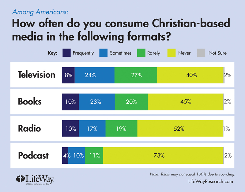"""How often do you consume Christian-based media in the following formats?"" graphic courtesy of LifeWay Research"