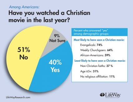 """Have you watched a Christian movie in the last year?"" graphic courtesy of LifeWay Research"