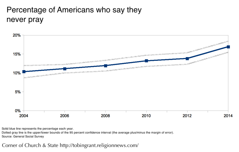 Percentage of Americans who say they never pray. Religion News Service graphic by Tobin Grant