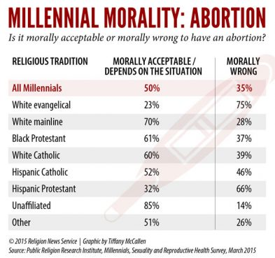 RNS abortion graphic by Tiffany McCallen. Click to view full size.