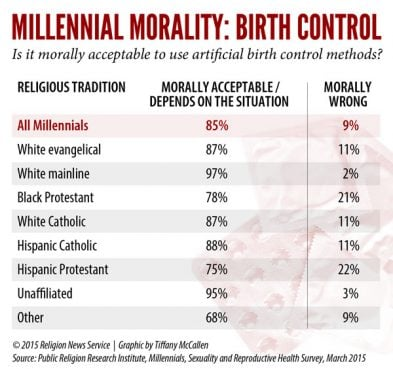 RNS birth control graphic by Tiffany McCallen. Click to view full size.