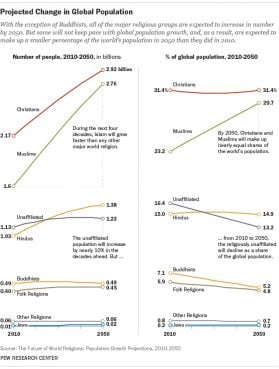 """Projections: Overall global projections"" graphic courtesy of Pew Research Center"