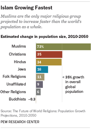 """Projections: Muslim growth"" graphic courtesy of Pew Research Center"