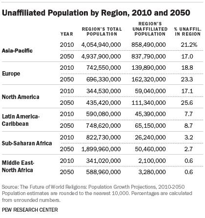 Nones by region, 2015 Pew estimate