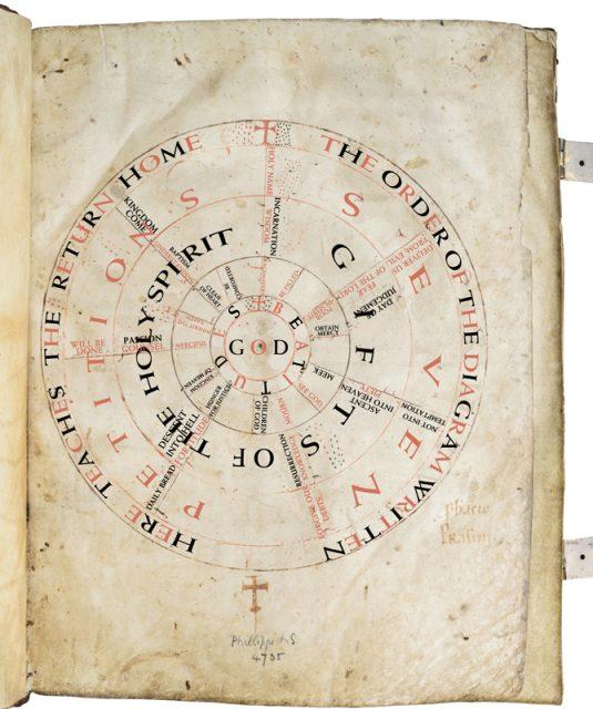 A Latin to English translation of the Liesborn Gospel Prayer Wheel. Photo courtesy of Les Enluminures Ltd.