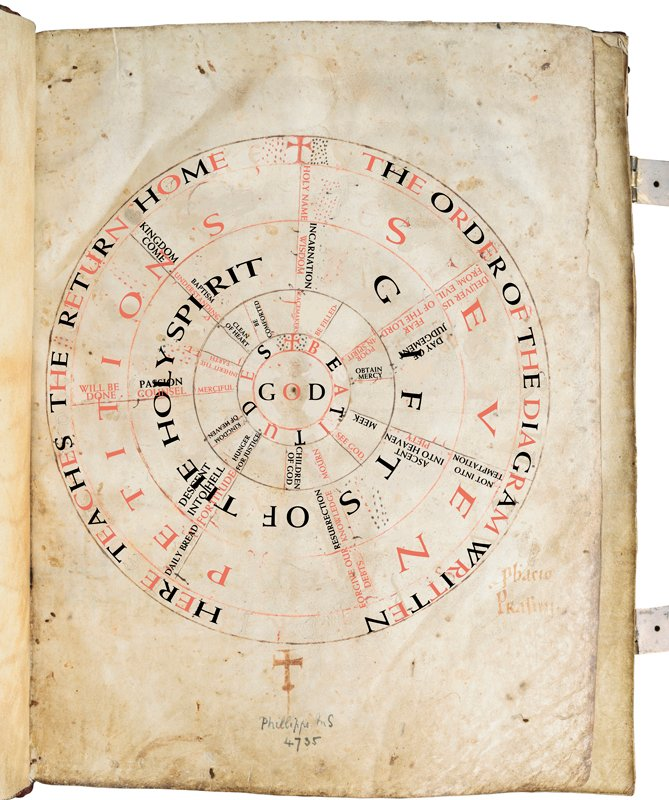 Liesborn Gospel - Prayer Wheel - Latin to English translation. For use with RNS-PRAYER-WHEEL, transmitted on April 30, 2015, Photo courtesy of Les Enluminures Ltd.