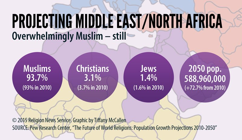 projecting middle eastnorth africa religion news service graphic by tiffany mccallen