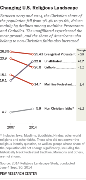 Image courtesy: Pew Research Center, 2014 Religious Landscape Study