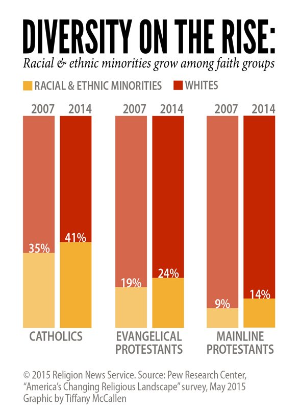 """Diversity on the Rise: Racial & ethnic minorities grow among faith groups,"" Religion News Service graphic by Tiffany McCallen."