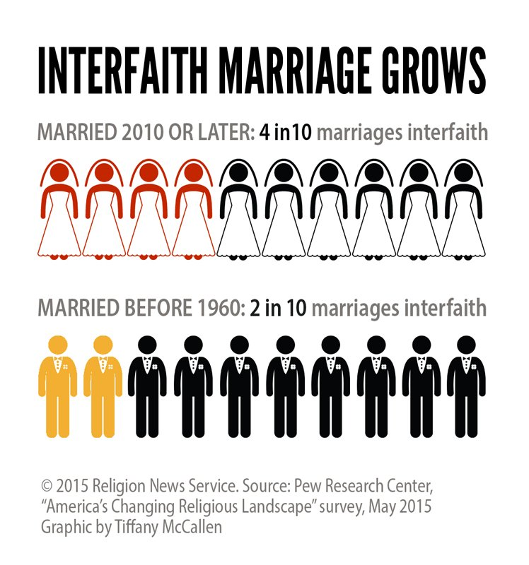 """Interfaith Marriage Grows,"" Religion News Service graphic by Tiffany McCallen."