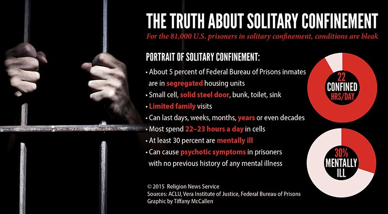 """The Truth About Solitary Confinement,"" Religion News Service graphic by Tiffany McCallen."