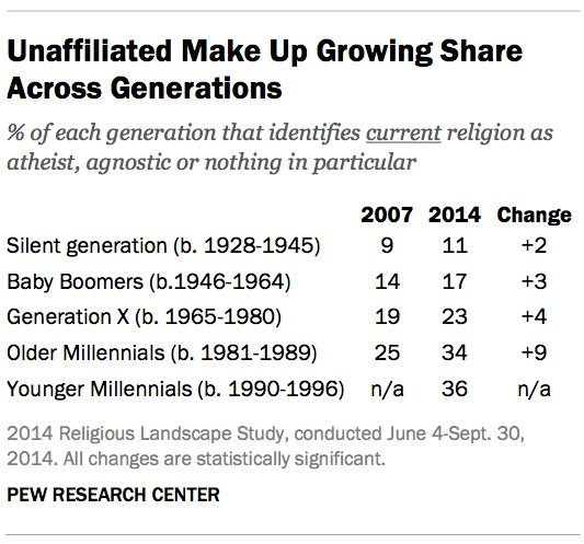 The unaffiliated make up a growing share across generations. Photo courtesy of Pew Research Center