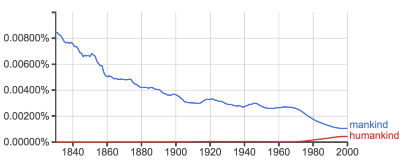 Google search for both mankind and humankind