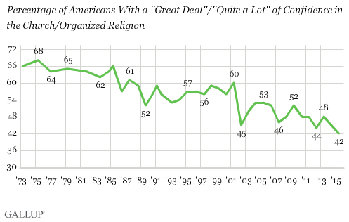 """Percentage of Americans With a 'Great Deal'/'Quite a Lot' of Confidence in the Church/Organized Religion,"" graphic courtesy of Gallup"