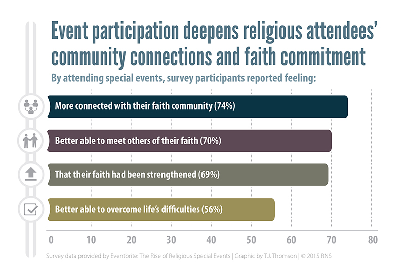 """""""Event participation deepens religious attendees' community connections and faith committment."""" Religion News Service graphic by T.J. Thomson"""