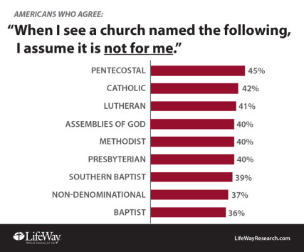 Americans' assumptions about church names. Photo courtesy of LifeWay Research