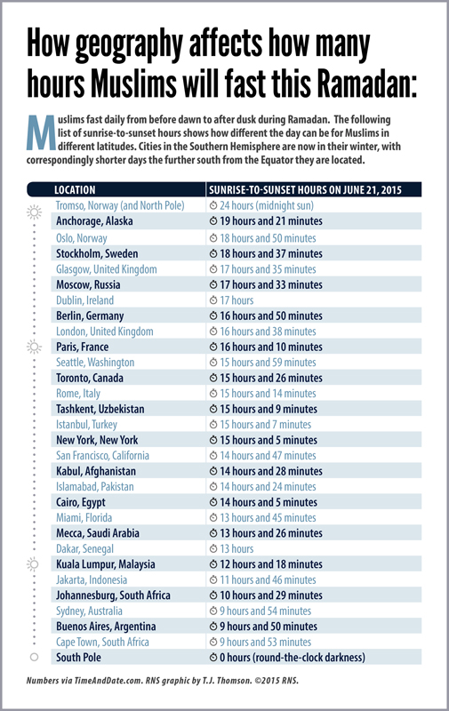 """""""How geography affects how many hours Muslims will fast this Ramadan."""" Religion News Service graphic by T.J. Thomson"""