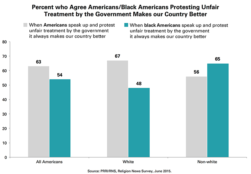 Percent who agree Americans/black Americans protesting unfair treatment by the government makes our country better. Graphic courtesy of Public Religion Research Institute (PRRI)