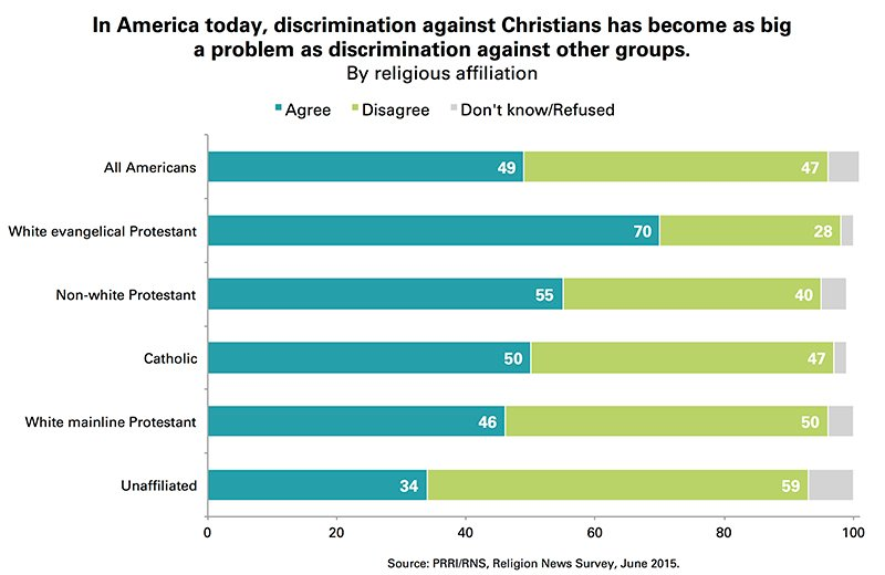 Discrimination against Christians has become as big a problem as discrimination against other groups in America today. Graphic courtesy of Public Religion Research Institute (PRRI)