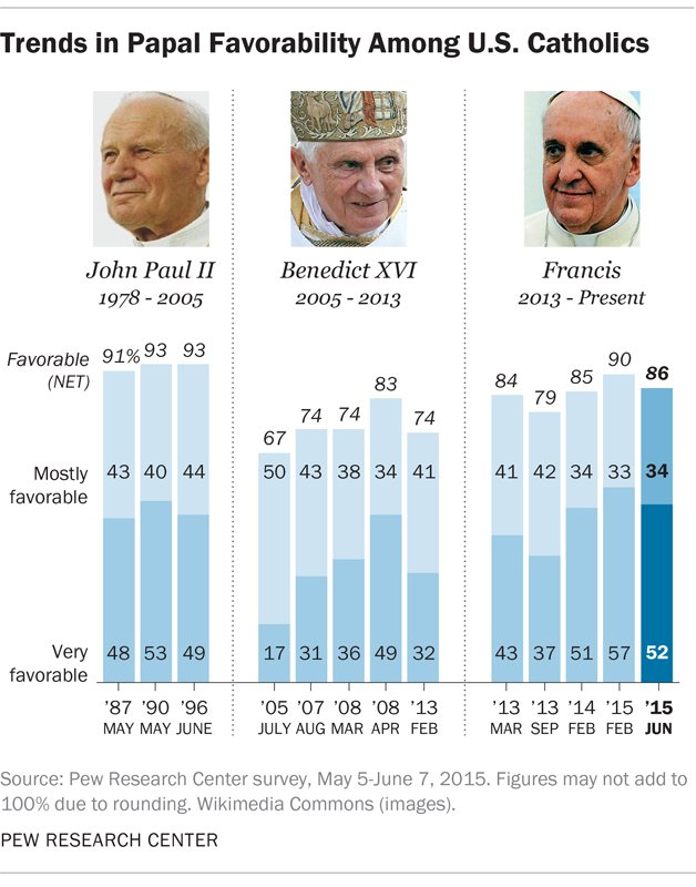 Trends in Papal Favorability Among U.S. Catholics. Graphic courtesy of Pew Research Center