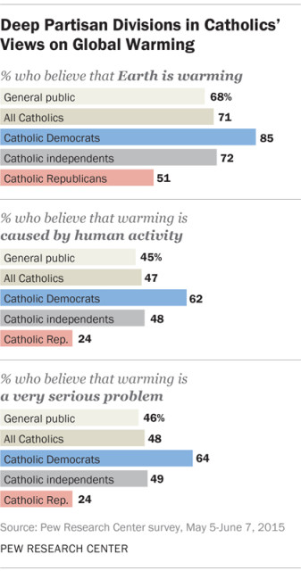 Deep Partisan Divisions in Catholics' Views on Global Warming. Graphic courtesy of Pew Research Center